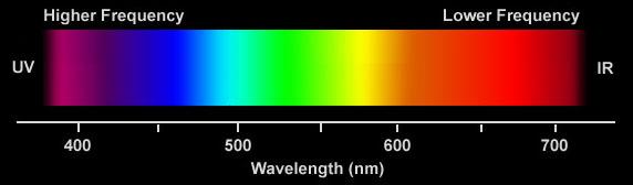 s6 spectrum